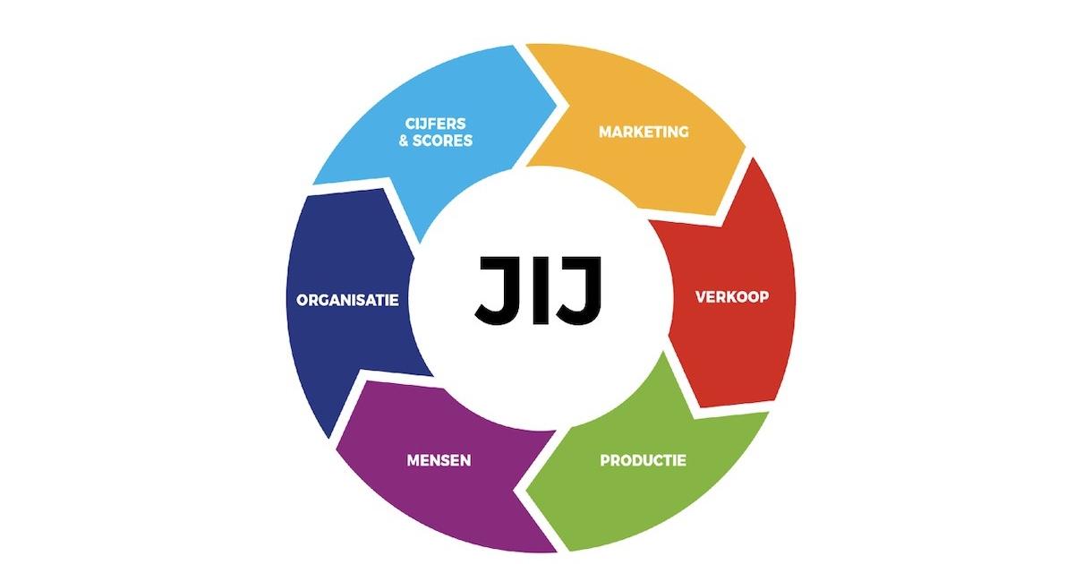 De 7 onderdelen van een winstgevende onderneming Businesslab